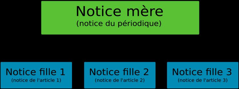 Diagramme montrant le lien entre les notices mères et les notices filles