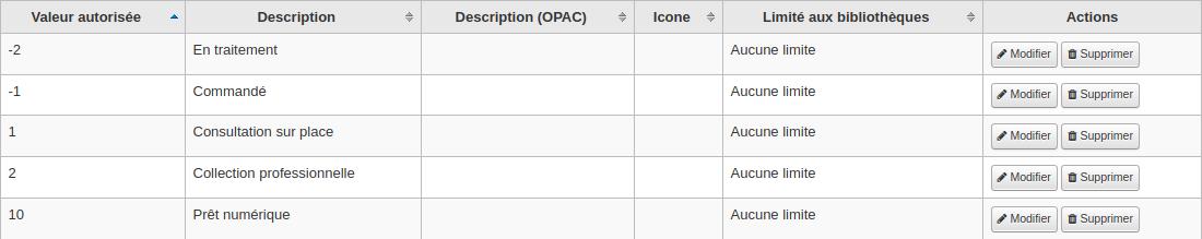 Liste de valeurs autorisées pour NOT_LOAN